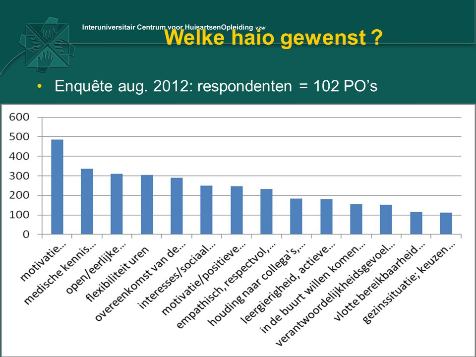 Welke haio gewenst Enquête aug. 2012: respondenten = 102 PO's