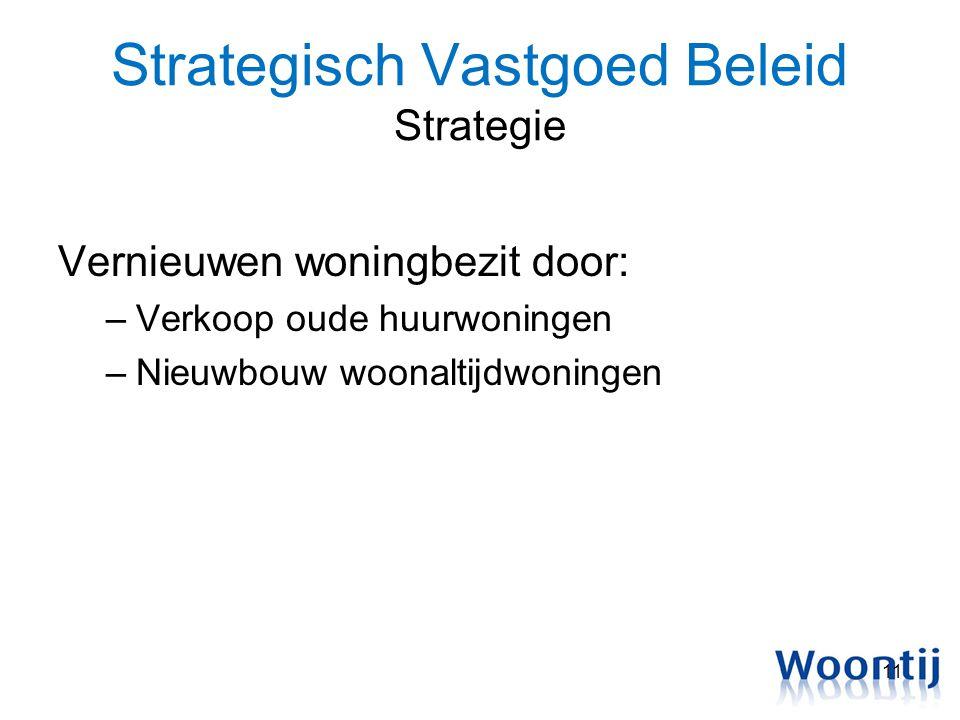 Strategisch Vastgoed Beleid Strategie