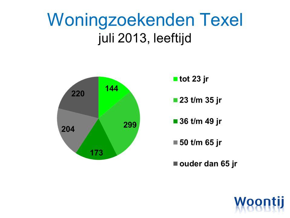 Woningzoekenden Texel juli 2013, leeftijd