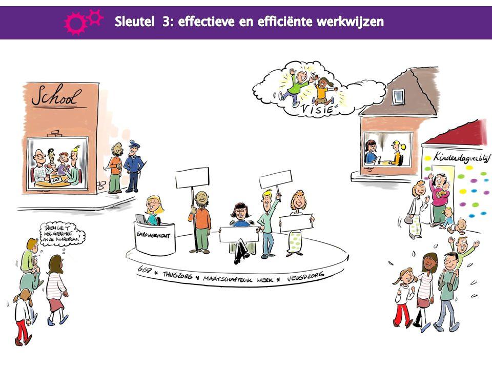 Sleutel 3: effectieve en efficiënte werkwijzen
