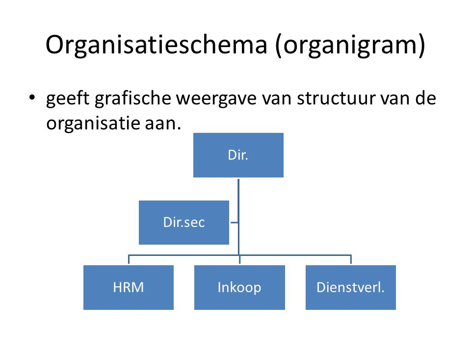 Organisatieschema (organigram)