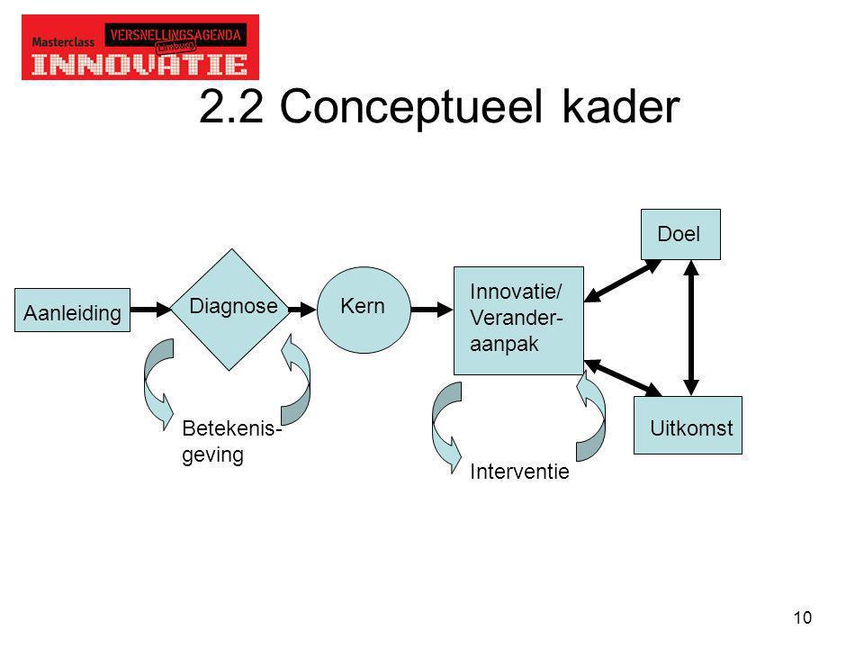 2.2 Conceptueel kader Doel Innovatie/ Verander- aanpak Diagnose Kern
