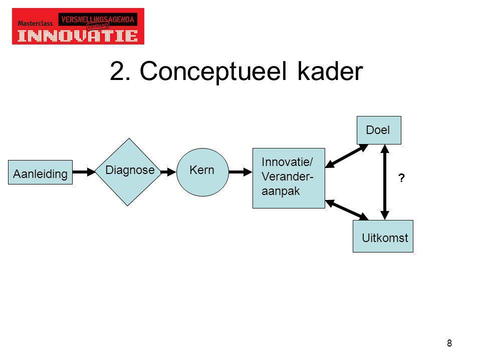 2. Conceptueel kader Doel Innovatie/ Verander- aanpak Diagnose Kern