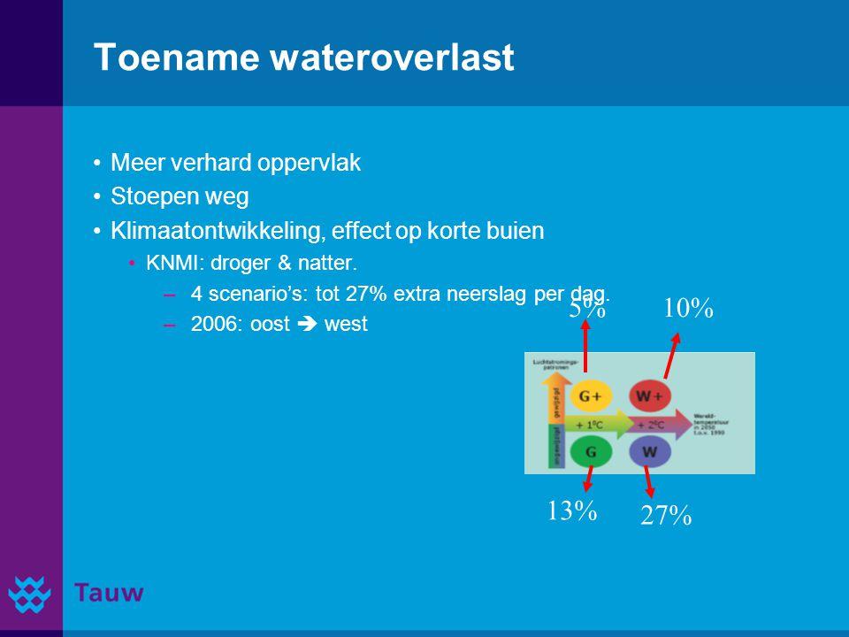 Toename wateroverlast