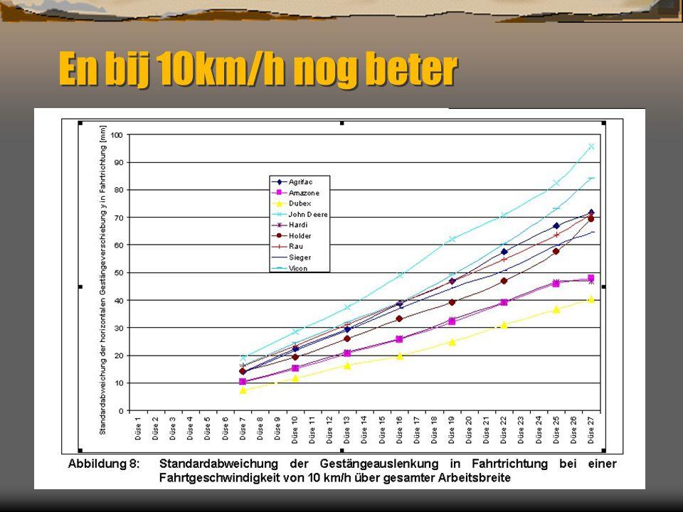 En bij 10km/h nog beter