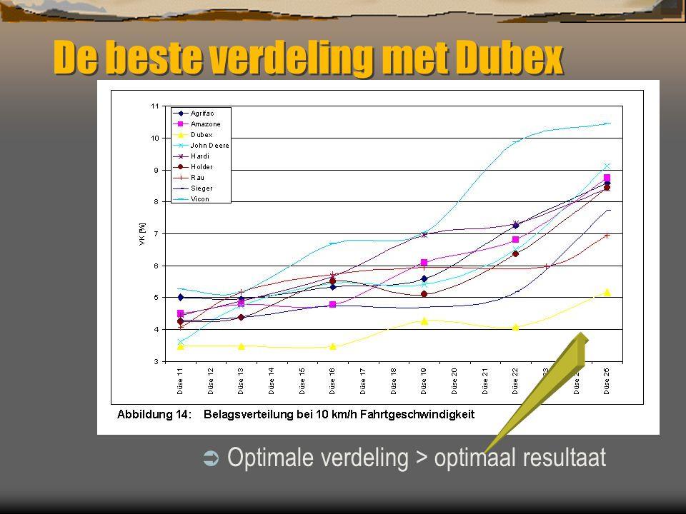 De beste verdeling met Dubex
