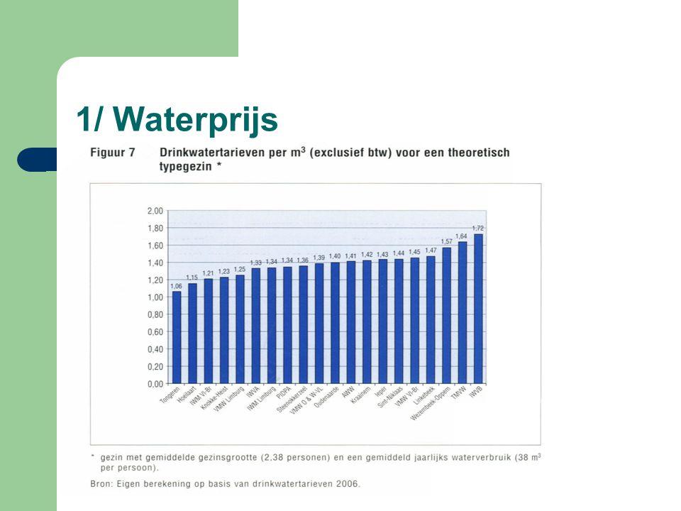 1/ Waterprijs