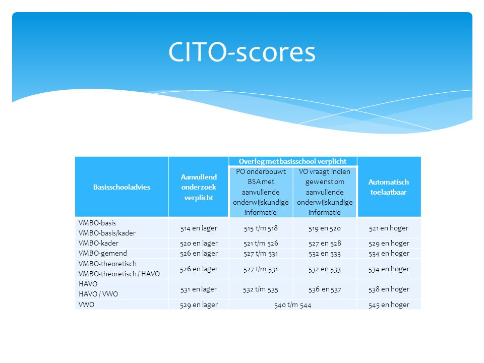 CITO-scores Basisschooladvies Aanvullend onderzoek verplicht