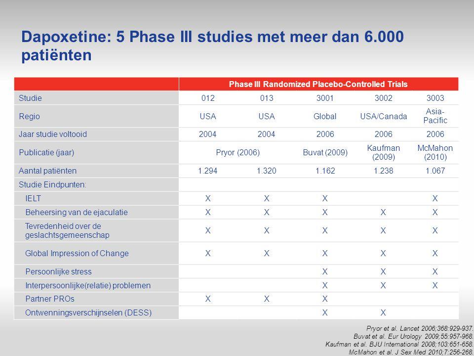 Dapoxetine: 5 Phase III studies met meer dan 6.000 patiënten