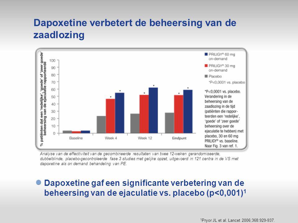 Dapoxetine verbetert de beheersing van de zaadlozing