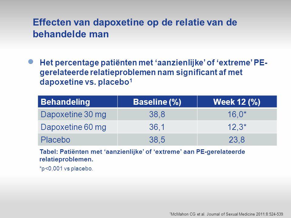 Effecten van dapoxetine op de relatie van de behandelde man