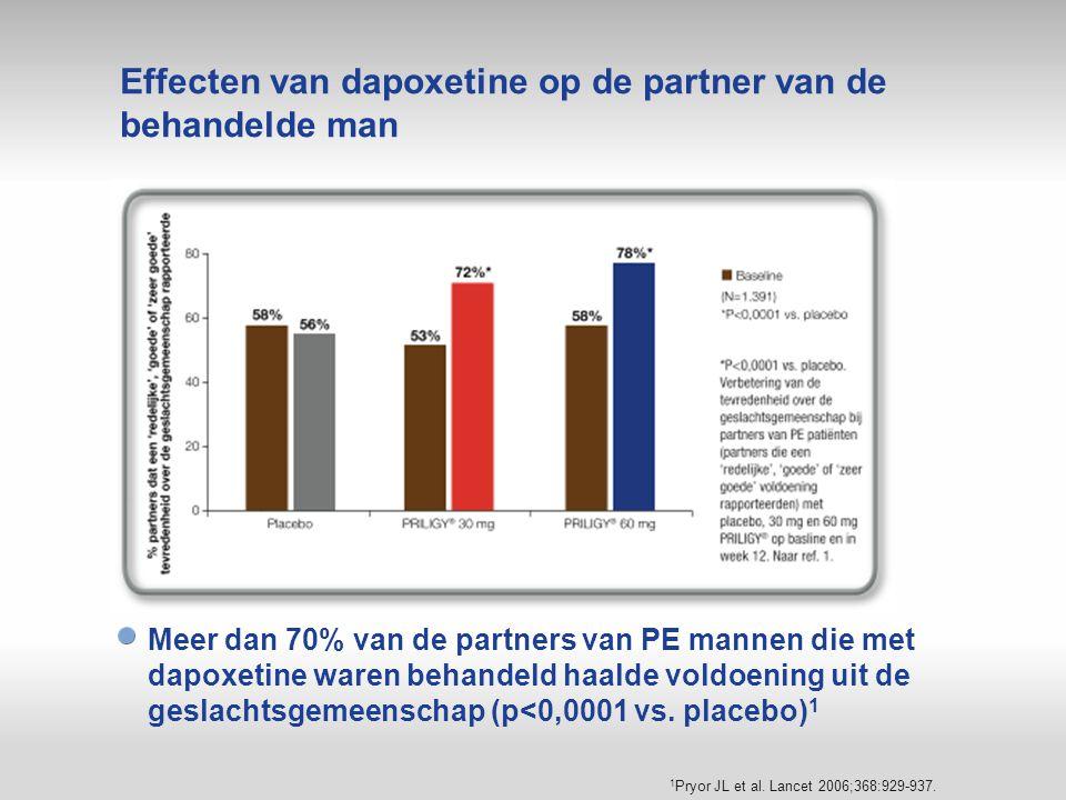 Effecten van dapoxetine op de partner van de behandelde man