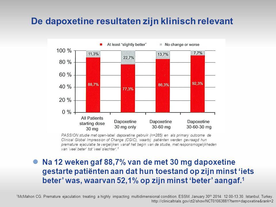 De dapoxetine resultaten zijn klinisch relevant