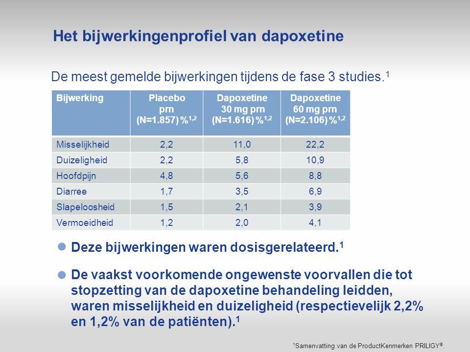 Het bijwerkingenprofiel van dapoxetine