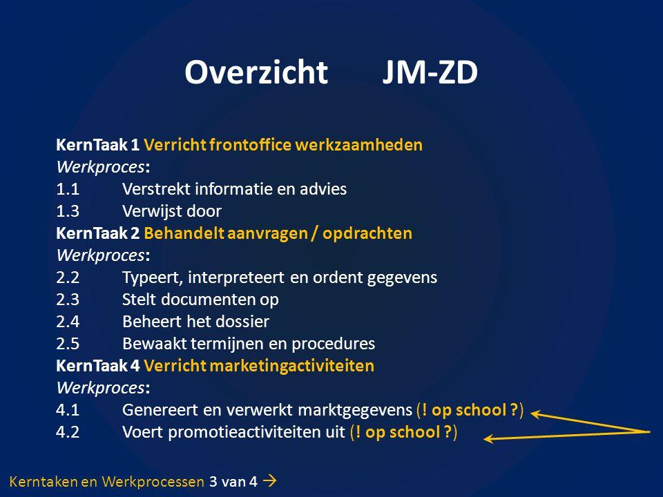 Overzicht JM-ZD KernTaak 1 Verricht frontoffice werkzaamheden