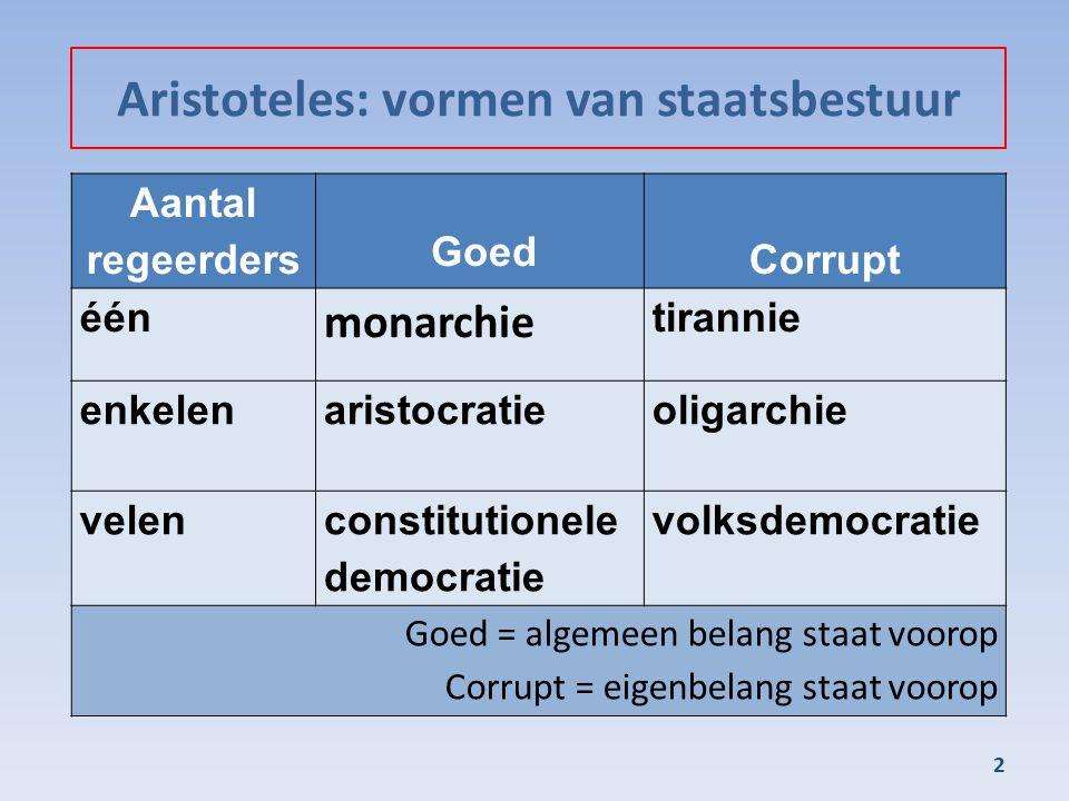 Aristoteles: vormen van staatsbestuur
