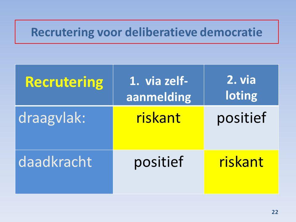 Recrutering voor deliberatieve democratie