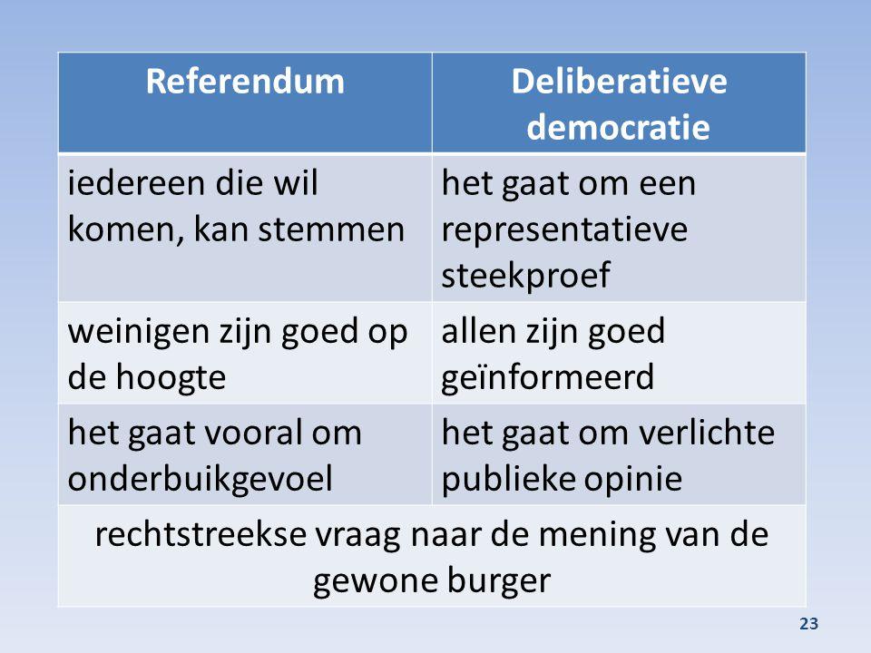 Deliberatieve democratie