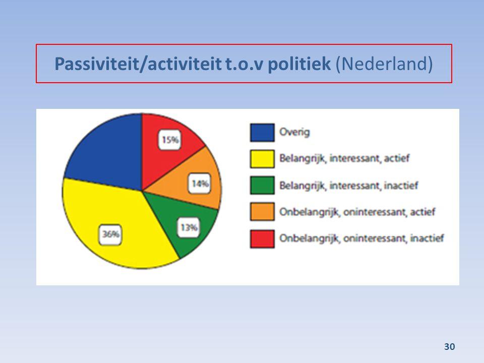 Passiviteit/activiteit t.o.v politiek (Nederland)