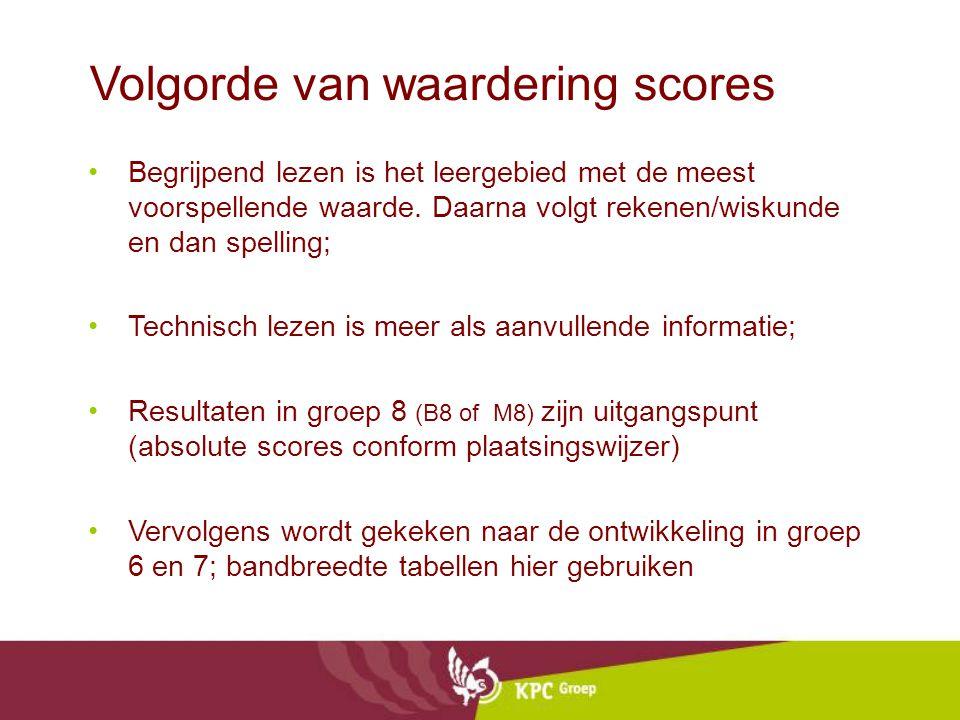 Volgorde van waardering scores