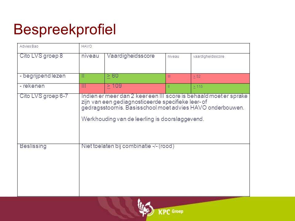 Bespreekprofiel Cito LVS groep 8 niveau Vaardigheidsscore