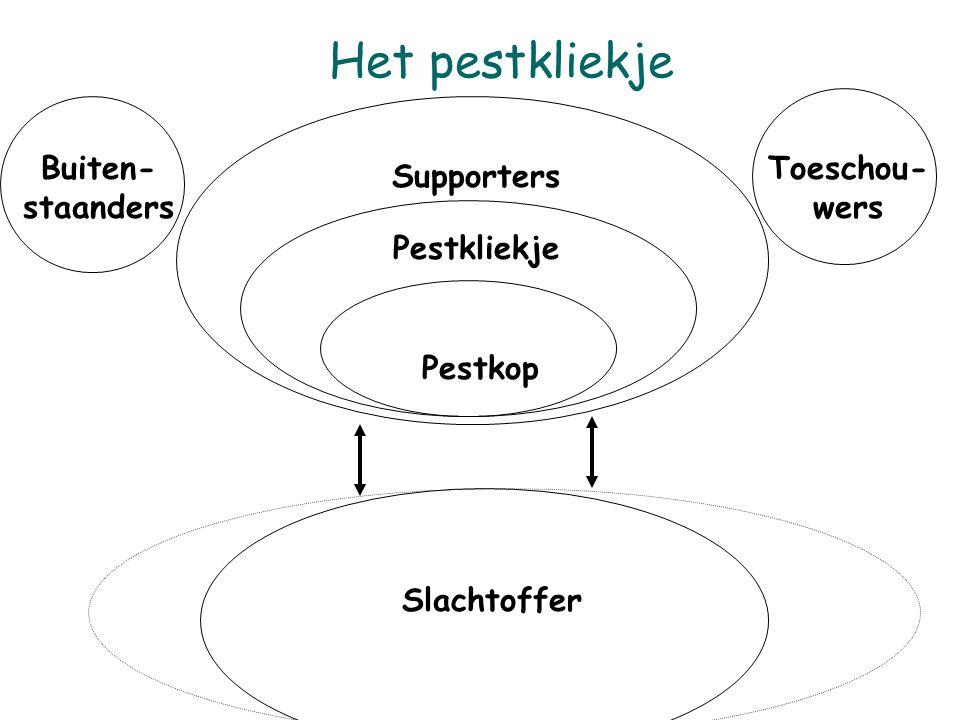 Het pestkliekje Buiten- staanders Toeschou-wers Supporters Pestkliekje
