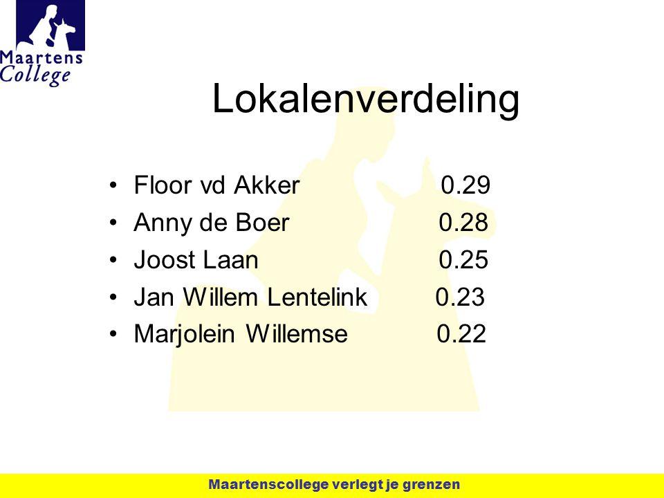 Lokalenverdeling Floor vd Akker 0.29 Anny de Boer 0.28 Joost Laan 0.25