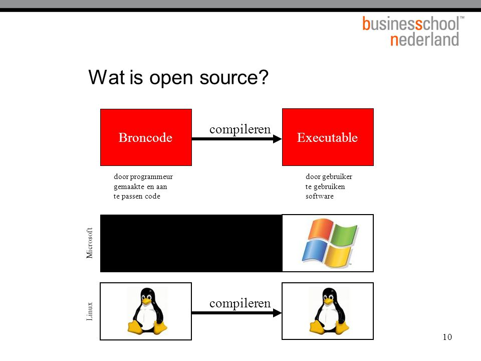 Wat is open source Broncode Executable compileren compileren