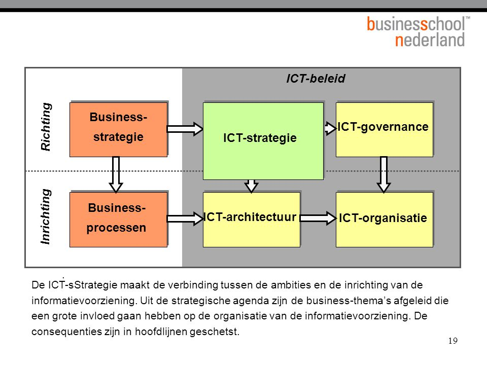 Business- strategie Business- processen