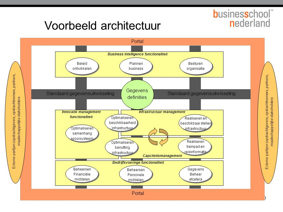 Voorbeeld architectuur