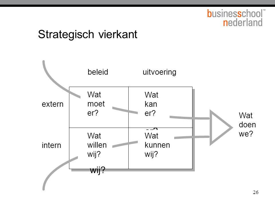 Strategisch vierkant Wat moet er Wat kan er Wat willen wij
