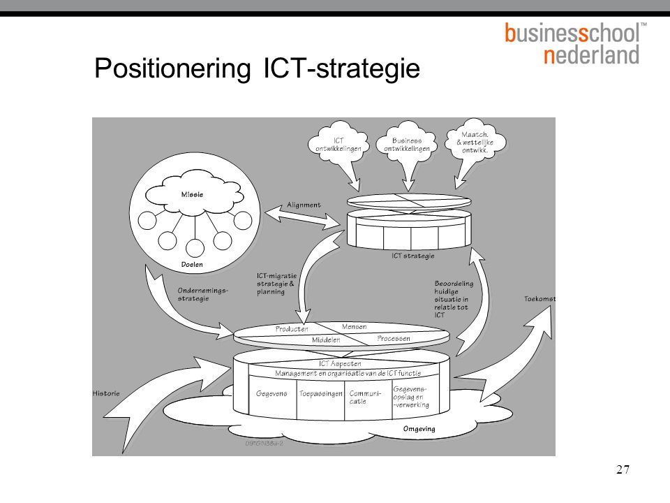Positionering ICT-strategie