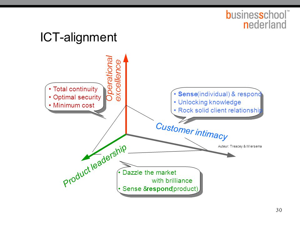 ICT-alignment Operational excellence Customer intimacy