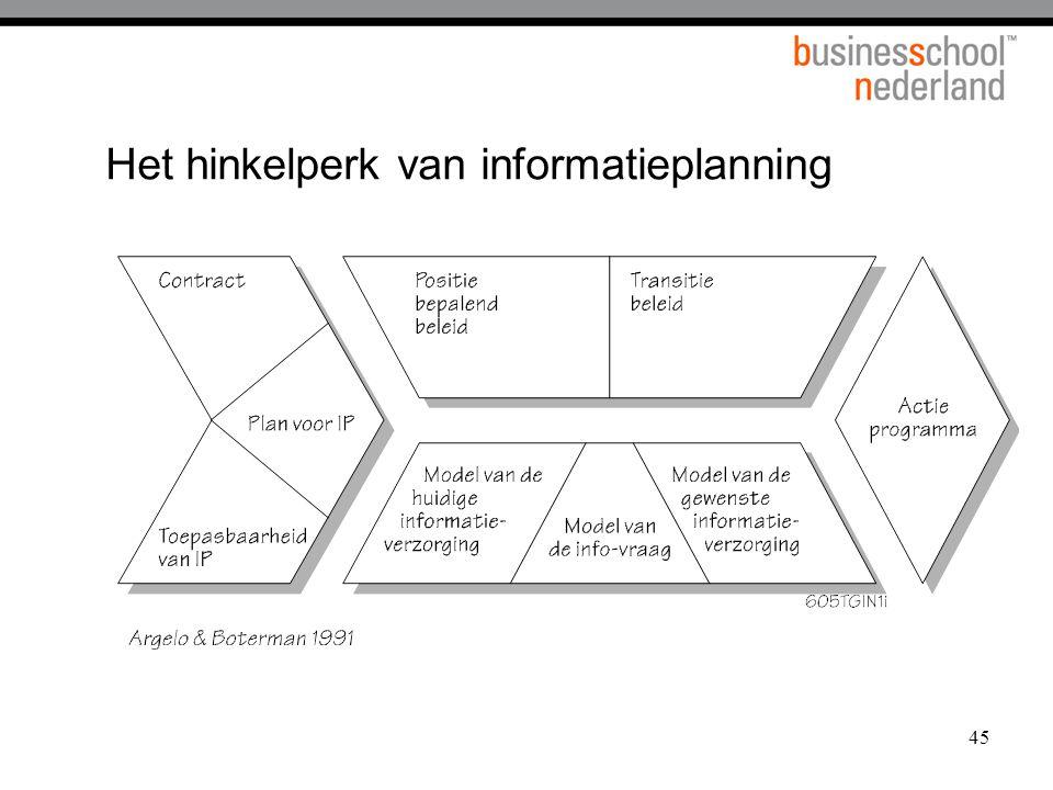 Het hinkelperk van informatieplanning