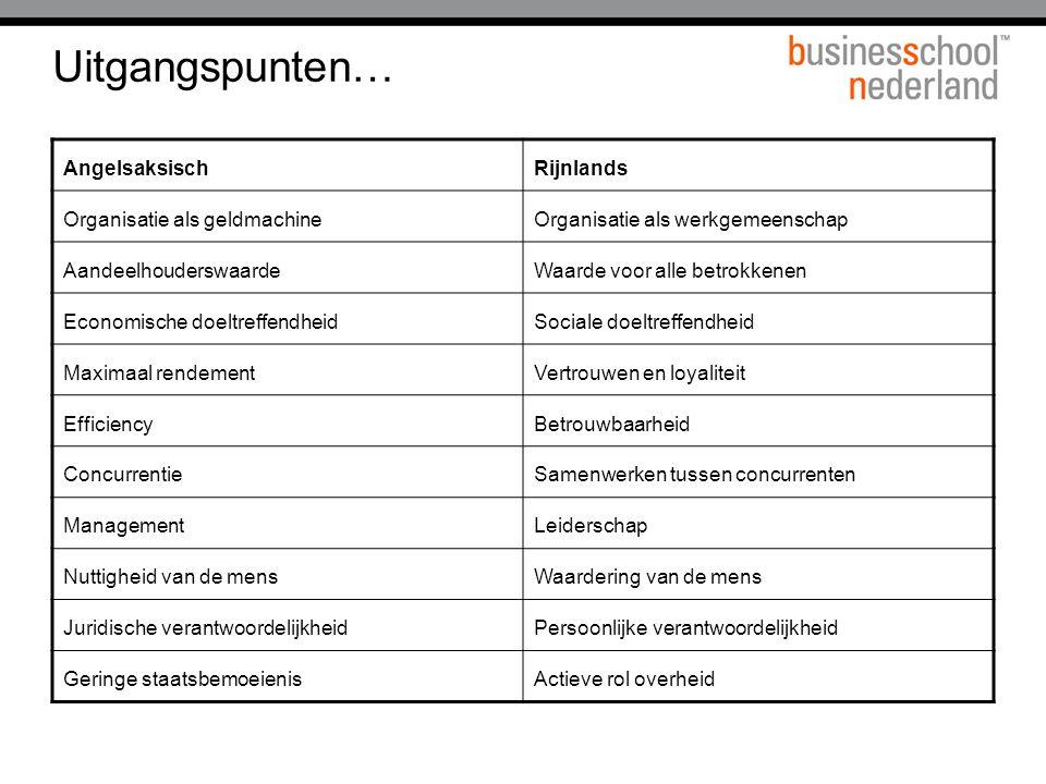 Uitgangspunten… Angelsaksisch Rijnlands Organisatie als geldmachine
