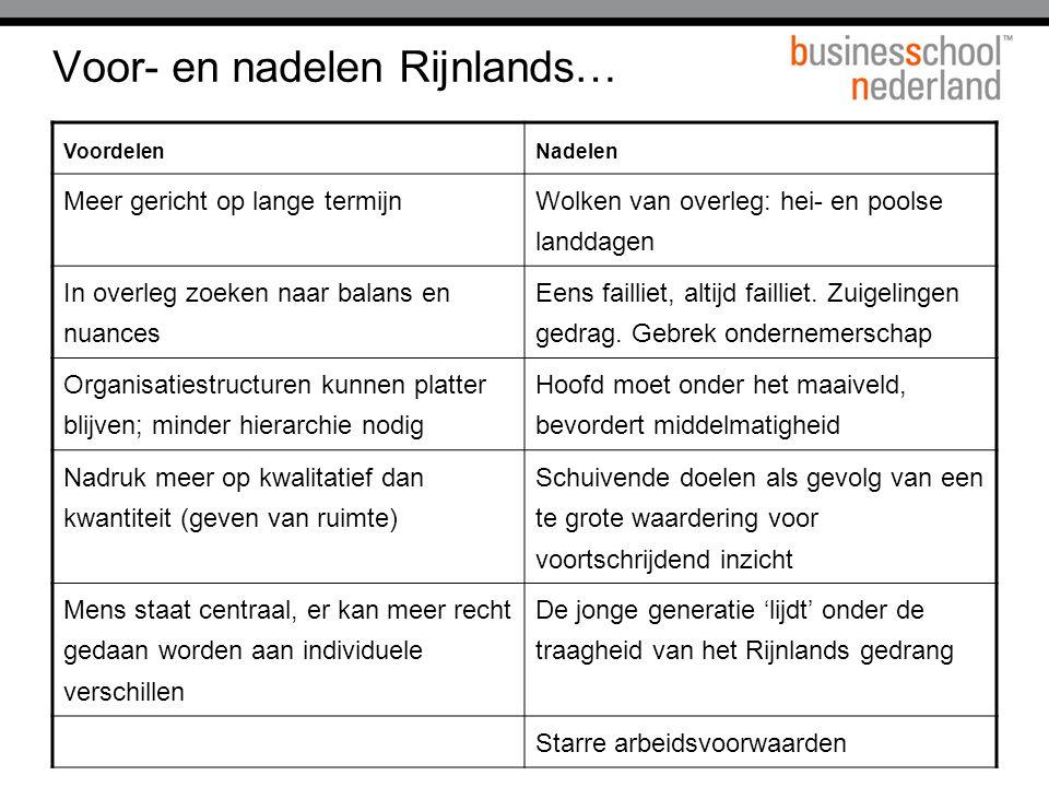 Voor- en nadelen Rijnlands…