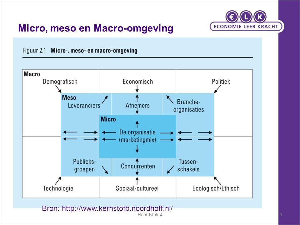 Micro, meso en Macro-omgeving