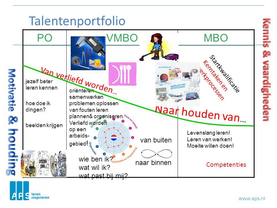 Talentenportfolio Naar houden van… PO VMBO MBO Kennis & vaardigheden