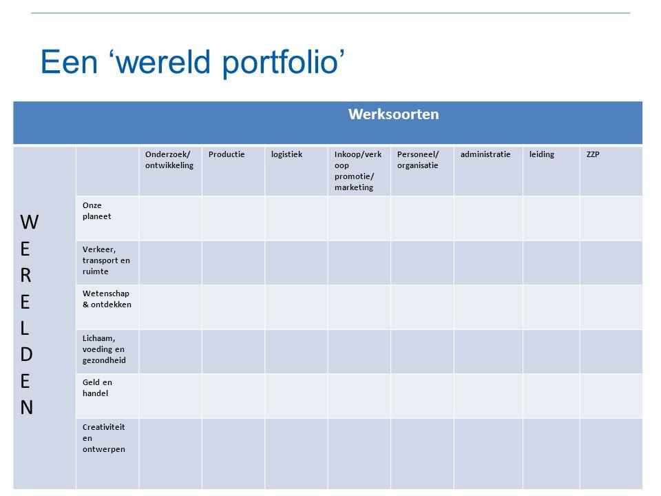 Een 'wereld portfolio'