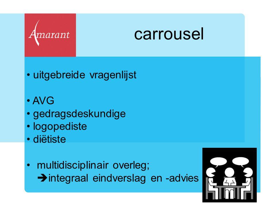 carrousel uitgebreide vragenlijst AVG gedragsdeskundige logopediste