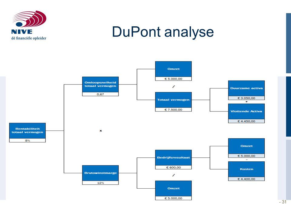 DuPont analyse