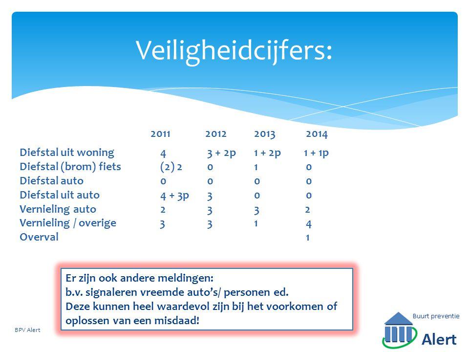 Veiligheidcijfers: 2011. 2012. 2013. 2014. Diefstal uit woning 4 3 + 2p 1 + 2p 1 + 1p. Diefstal (brom) fiets (2) 2 0 1 0.