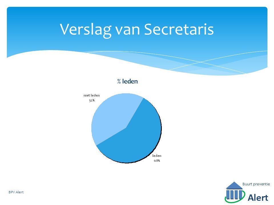 Verslag van Secretaris