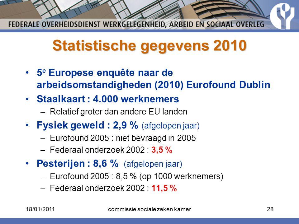 Statistische gegevens 2010