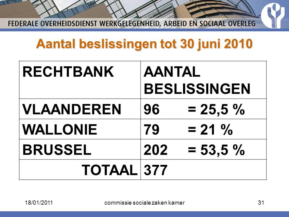 Aantal beslissingen tot 30 juni 2010