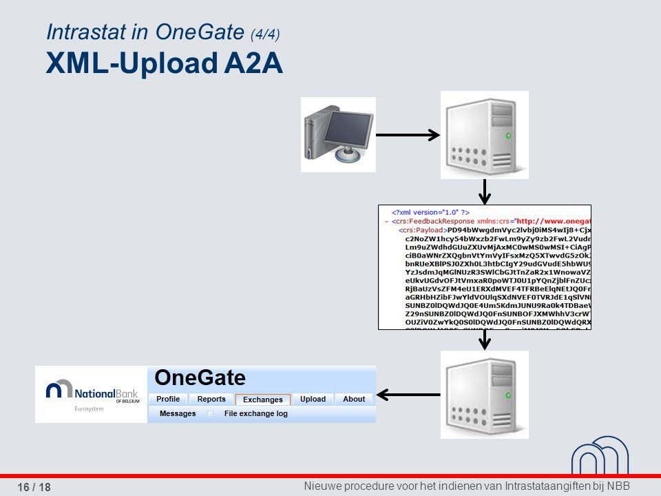 Intrastat in OneGate (4/4) XML-Upload A2A