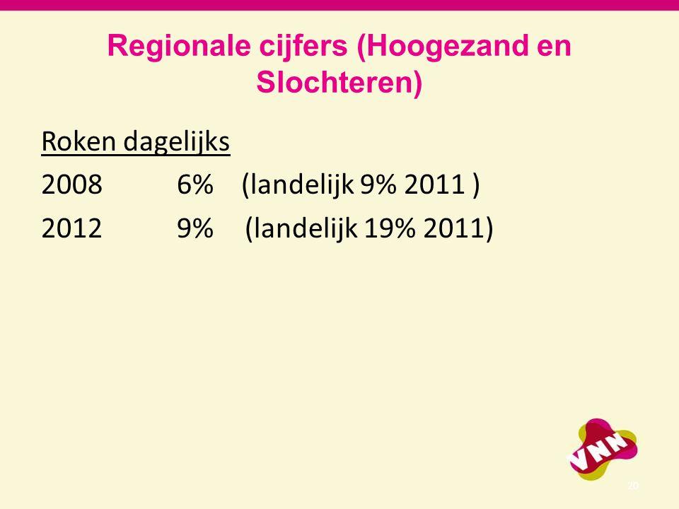 Regionale cijfers (Hoogezand en Slochteren)