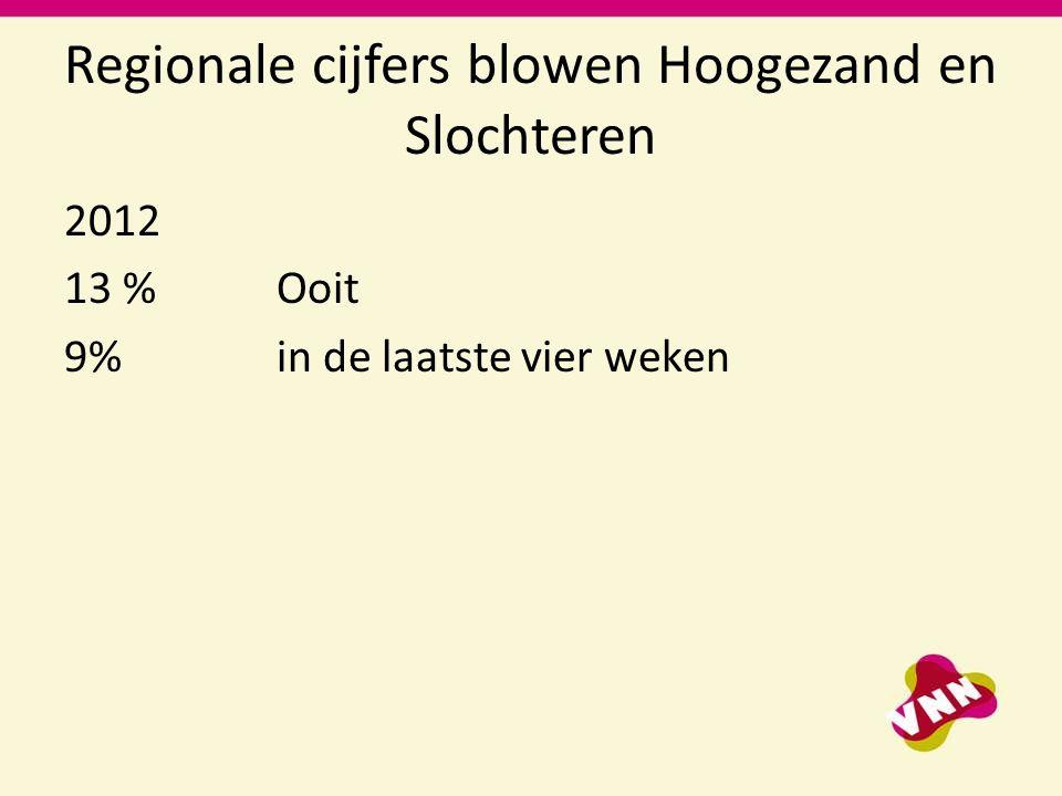 Regionale cijfers blowen Hoogezand en Slochteren