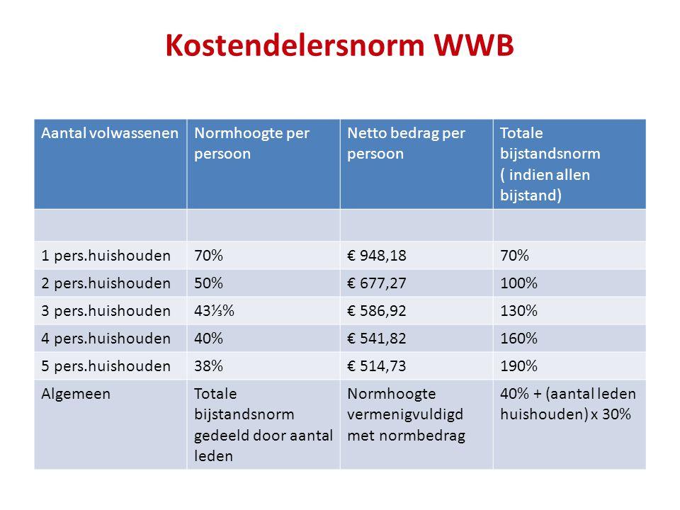 Kostendelersnorm WWB Aantal volwassenen Normhoogte per persoon