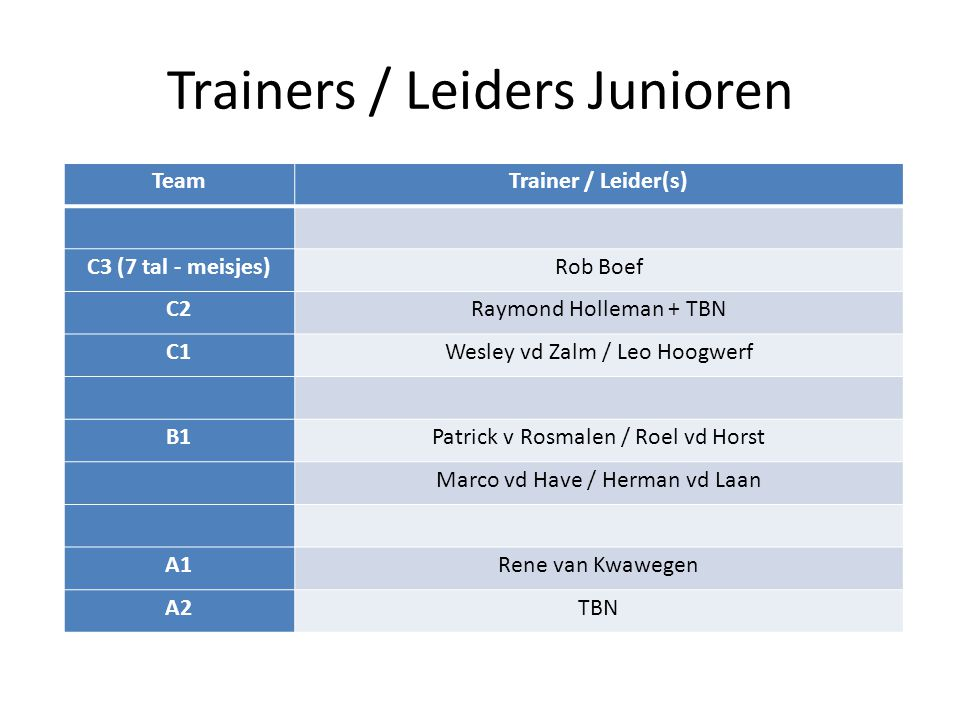 Trainers / Leiders Junioren